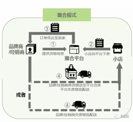分析快消品B2B平臺撮合模式