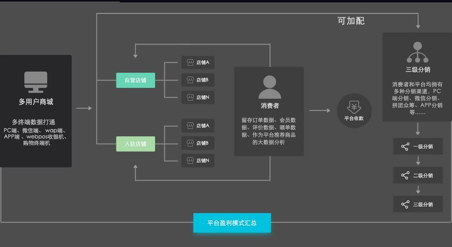 B2B2C多用戶商城平台全方位解析