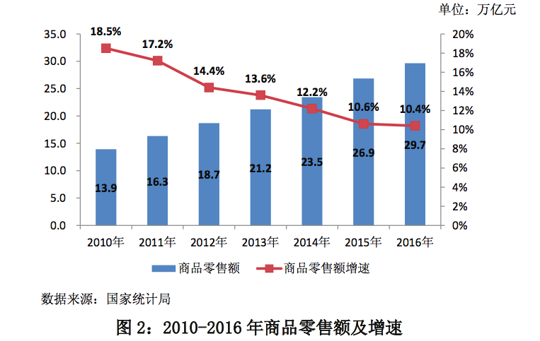中国零售行业未来将呈现怎样的趋势