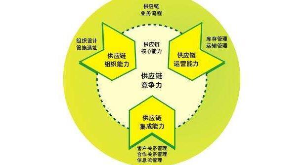 生鲜电商融合供应链管理系统物流体系,终端商家更易获利